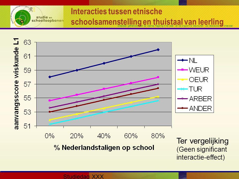 Onderzoek gefinancierd door de Vlaamse Regering in het kader van het programma 'Steunpunten voor Beleidsrelevant Onderzoek' Studiedag XXX Interacties tussen etnische schoolsamenstelling en thuistaal van leerling Ter vergelijking (Geen significant interactie-effect)