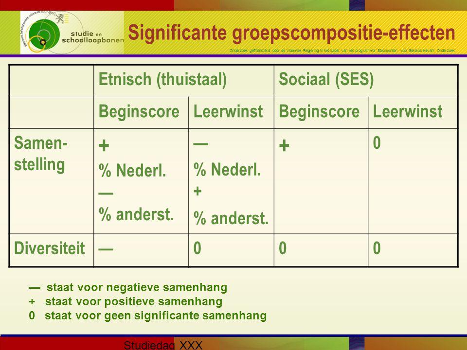 Onderzoek gefinancierd door de Vlaamse Regering in het kader van het programma 'Steunpunten voor Beleidsrelevant Onderzoek' Studiedag XXX Significante groepscompositie-effecten Etnisch (thuistaal)Sociaal (SES) BeginscoreLeerwinstBeginscoreLeerwinst Samen- stelling + % Nederl.