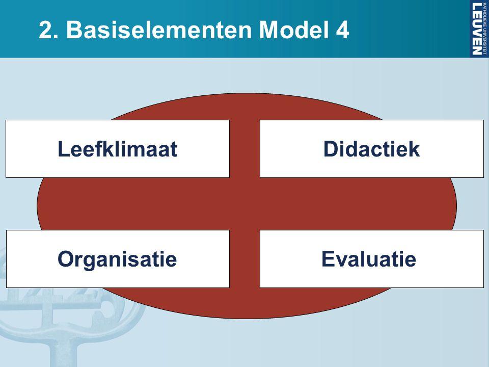 2. Basiselementen Model 4 Didactiek Organisatie Leefklimaat Evaluatie