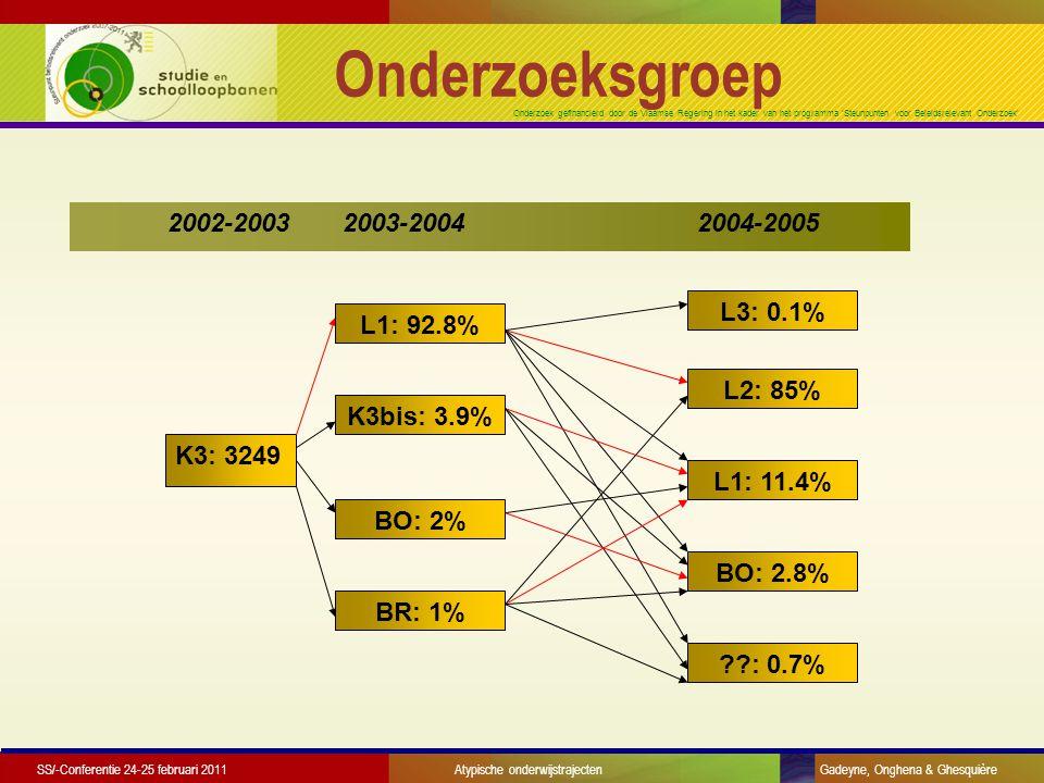 Onderzoek gefinancierd door de Vlaamse Regering in het kader van het programma 'Steunpunten voor Beleidsrelevant Onderzoek' Onderzoeksgroep K3: 3249 2002-2003 2003-2004 2004-2005 L2: 85% L1: 11.4% BO: 2.8% : 0.7% L3: 0.1% L1: 92.8% K3bis: 3.9% BO: 2% BR: 1% SS/-Conferentie 24-25 februari 2011 Atypische onderwijstrajecten Gadeyne, Onghena & Ghesquière