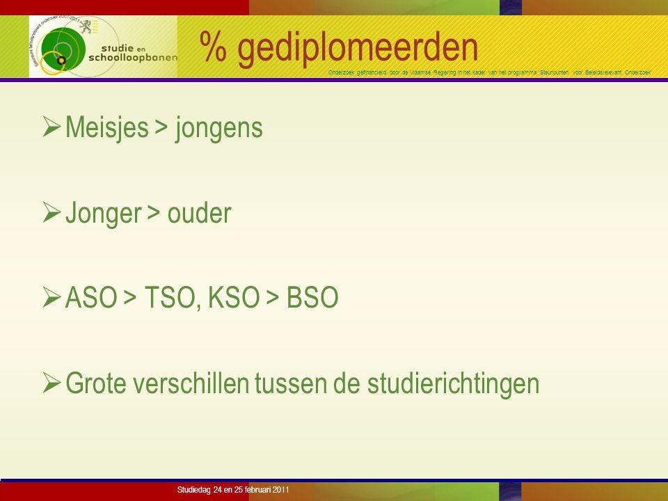 Onderzoek gefinancierd door de Vlaamse Regering in het kader van het programma 'Steunpunten voor Beleidsrelevant Onderzoek' Studiedag 24 en 25 februari 2011 % gediplomeerden  Meisjes > jongens  Jonger > ouder  ASO > TSO, KSO > BSO  Grote verschillen tussen de studierichtingen