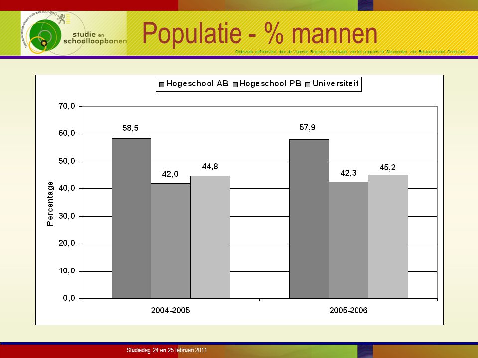 Onderzoek gefinancierd door de Vlaamse Regering in het kader van het programma 'Steunpunten voor Beleidsrelevant Onderzoek' Studiedag 24 en 25 februari 2011 Resultaten: PB-HS