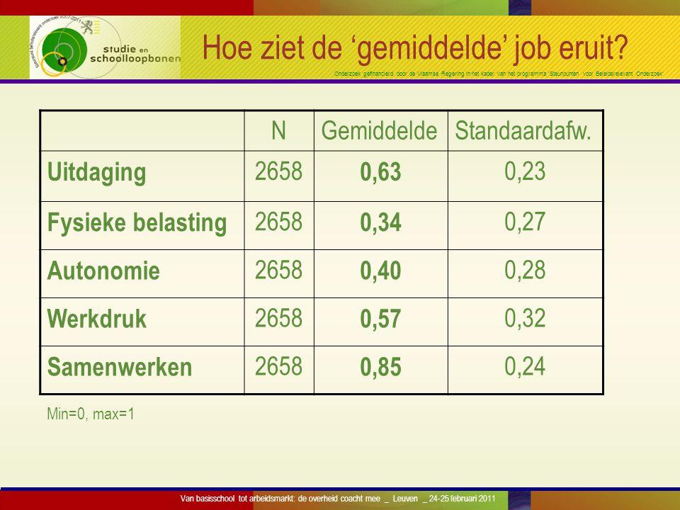 Onderzoek gefinancierd door de Vlaamse Regering in het kader van het programma 'Steunpunten voor Beleidsrelevant Onderzoek' Hoe ziet de 'gemiddelde' j