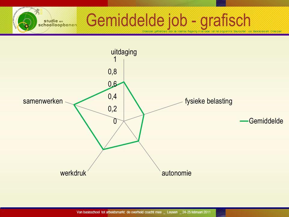 Onderzoek gefinancierd door de Vlaamse Regering in het kader van het programma 'Steunpunten voor Beleidsrelevant Onderzoek' Gemiddelde job - grafisch