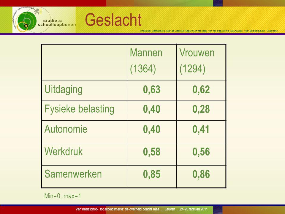 Onderzoek gefinancierd door de Vlaamse Regering in het kader van het programma 'Steunpunten voor Beleidsrelevant Onderzoek' Geslacht Mannen (1364) Vro