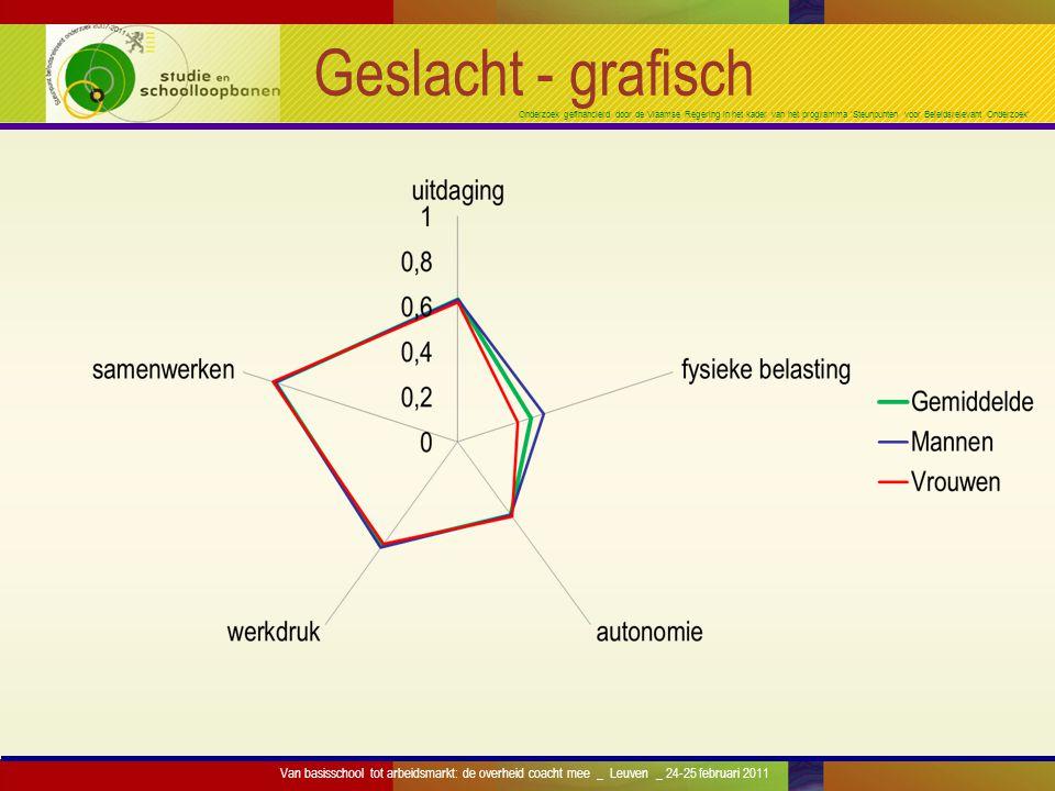 Onderzoek gefinancierd door de Vlaamse Regering in het kader van het programma 'Steunpunten voor Beleidsrelevant Onderzoek' Geslacht - grafisch Van ba