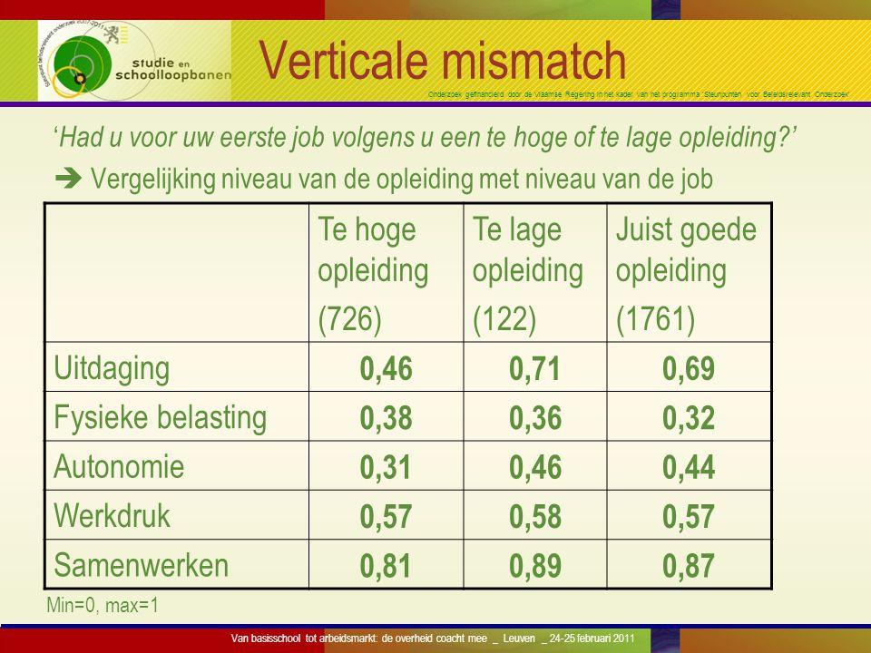 Onderzoek gefinancierd door de Vlaamse Regering in het kader van het programma 'Steunpunten voor Beleidsrelevant Onderzoek' Verticale mismatch ' Had u