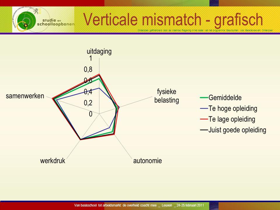 Onderzoek gefinancierd door de Vlaamse Regering in het kader van het programma 'Steunpunten voor Beleidsrelevant Onderzoek' Verticale mismatch - grafi