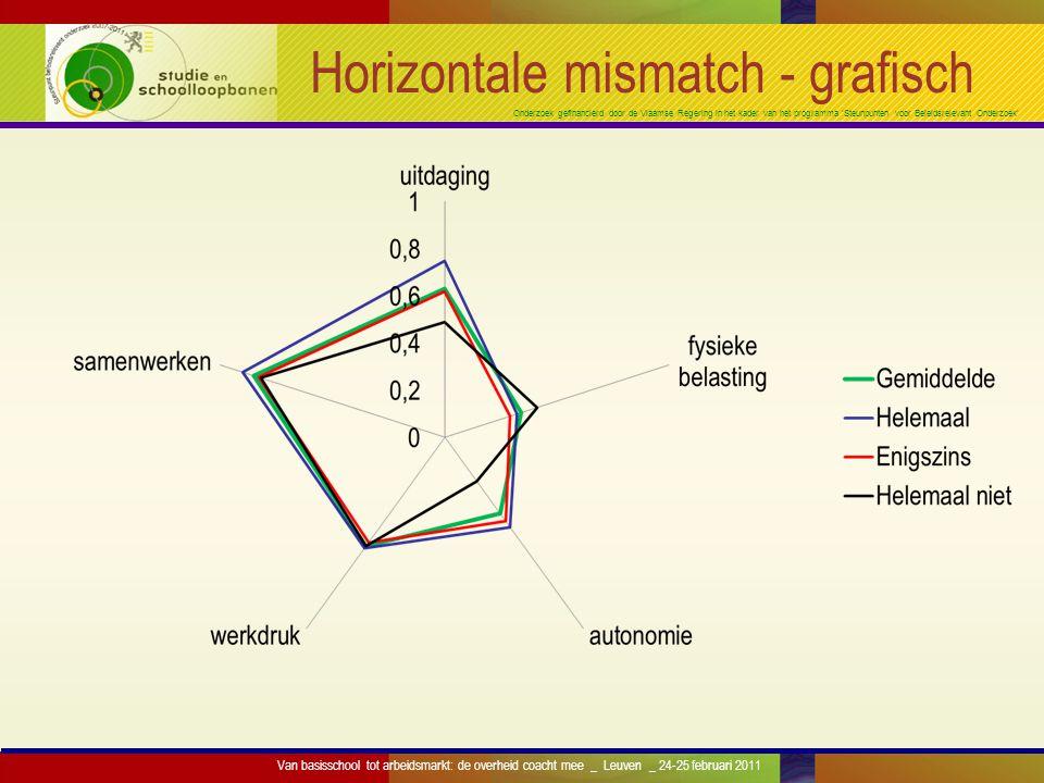 Onderzoek gefinancierd door de Vlaamse Regering in het kader van het programma 'Steunpunten voor Beleidsrelevant Onderzoek' Horizontale mismatch - gra