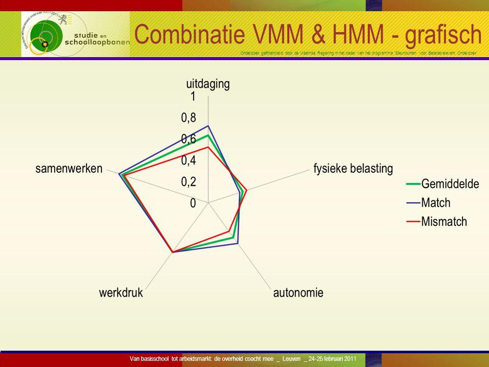 Onderzoek gefinancierd door de Vlaamse Regering in het kader van het programma 'Steunpunten voor Beleidsrelevant Onderzoek' Combinatie VMM & HMM - gra