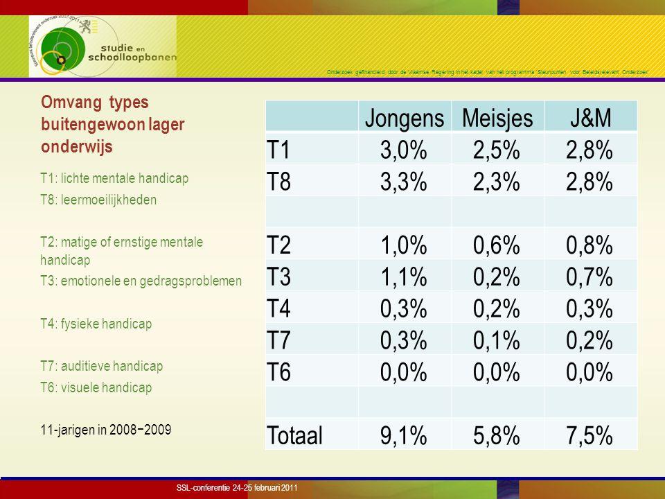 Onderzoek gefinancierd door de Vlaamse Regering in het kader van het programma 'Steunpunten voor Beleidsrelevant Onderzoek' Omvang types buitengewoon lager onderwijs JongensMeisjesJ&M T13,0%2,5%2,8% T83,3%2,3%2,8% T21,0%0,6%0,8% T31,1%0,2%0,7% T40,3%0,2%0,3% T70,3%0,1%0,2% T60,0% Totaal9,1%5,8%7,5% T1: lichte mentale handicap T8: leermoeilijkheden T2: matige of ernstige mentale handicap T3: emotionele en gedragsproblemen T4: fysieke handicap T7: auditieve handicap T6: visuele handicap 11-jarigen in 2008−2009 SSL-conferentie 24-25 februari 2011