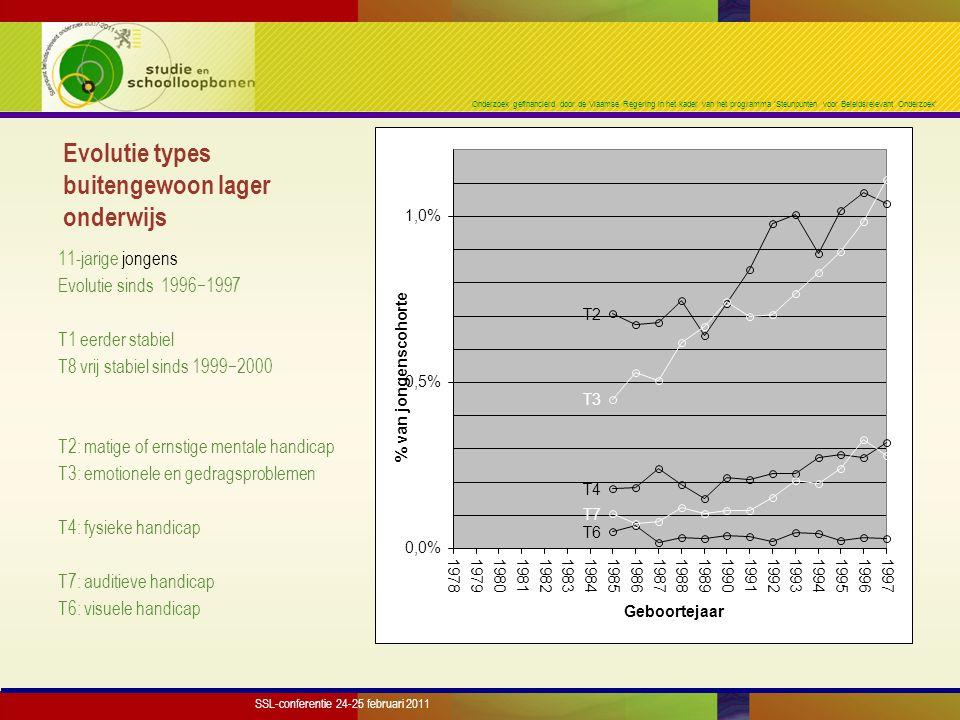 Onderzoek gefinancierd door de Vlaamse Regering in het kader van het programma 'Steunpunten voor Beleidsrelevant Onderzoek' Evolutie types buitengewoon lager onderwijs 11-jarige meisjes Evolutie sinds 1996−1997 T1 eerder stabiel T8 van 1,7% (1996−1997) naar 2,3% T2: matige of ernstige mentale handicap T3: emotionele en gedragsproblemen T4: fysieke handicap T7: auditieve handicap T6: visuele handicap SSL-conferentie 24-25 februari 2011