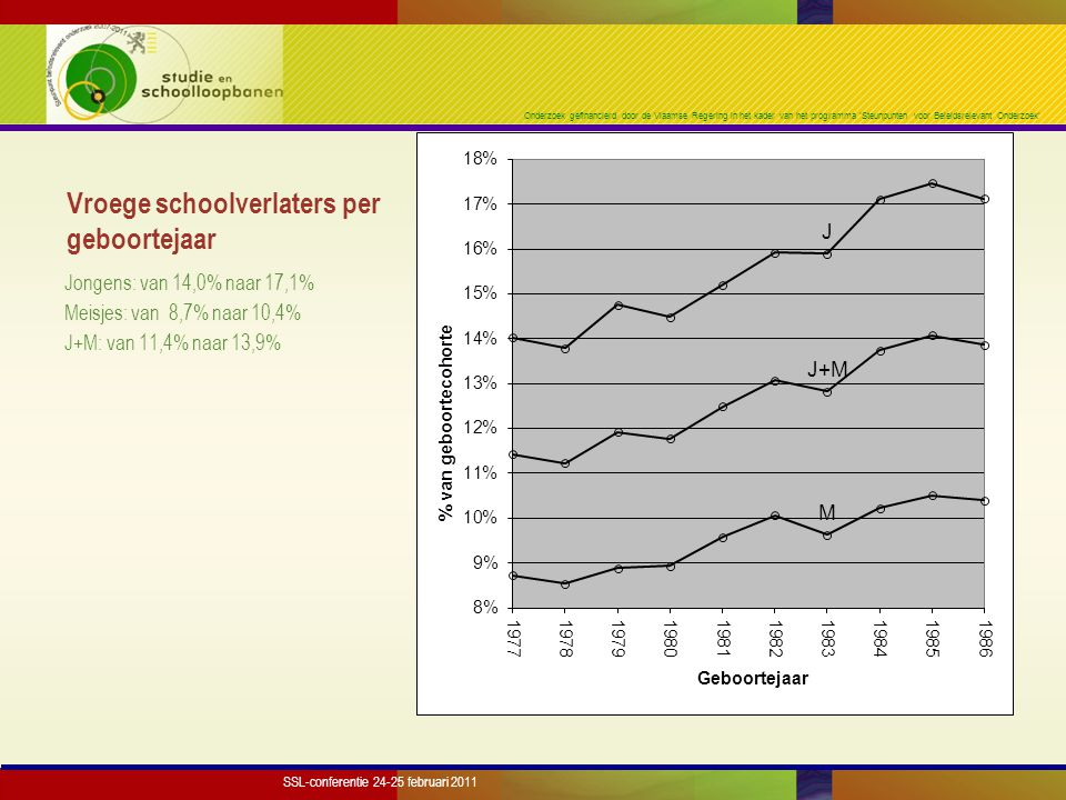 Onderzoek gefinancierd door de Vlaamse Regering in het kader van het programma 'Steunpunten voor Beleidsrelevant Onderzoek' Vroege schoolverlaters in een leeftijdsinterval 18- tot 24-jarigen Jongens: van 13,2% naar 15,4% Meisjes: van 8,3% naar 9,3% J+M: van 10,8% naar 12,4% SSL-conferentie 24-25 februari 2011