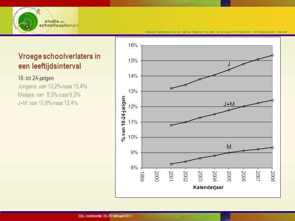 Onderzoek gefinancierd door de Vlaamse Regering in het kader van het programma 'Steunpunten voor Beleidsrelevant Onderzoek' Vergelijking met de Europese 'early school leavers' indicator voor Vlaanderen Early school leavers indicator (Labour Force Survey) (Enquête naar de Arbeidskrachten – EAK): Jongeren 'in opleiding' niet meegeteld Vlaams Gewest Breuken in de tijdreeks Steekproef- en meetfout SSL-conferentie 24-25 februari 2011
