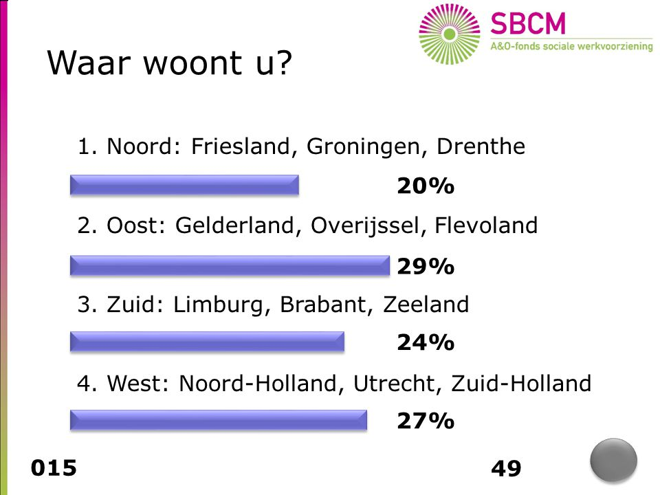 Tussenstand regio's 1. Noord 51 2. West 48 3. Oost 42.86 4. Zuid 41 www.hetquizkantoor.nl
