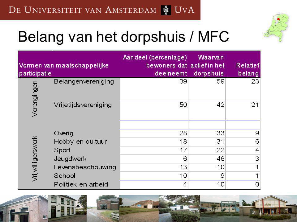Belang van het dorpshuis / MFC