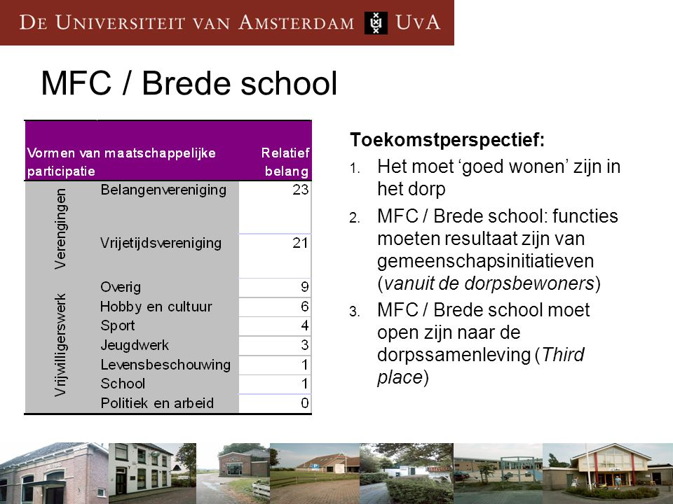 MFC / Brede school Toekomstperspectief: 1. Het moet 'goed wonen' zijn in het dorp 2. MFC / Brede school: functies moeten resultaat zijn van gemeenscha