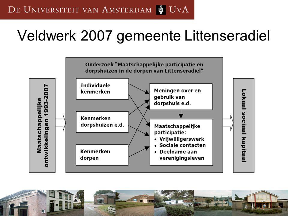Aanleiding voor het voorstel 2008 1.Expertise woonontwikkelingen op het Vlaamse platteland 1.
