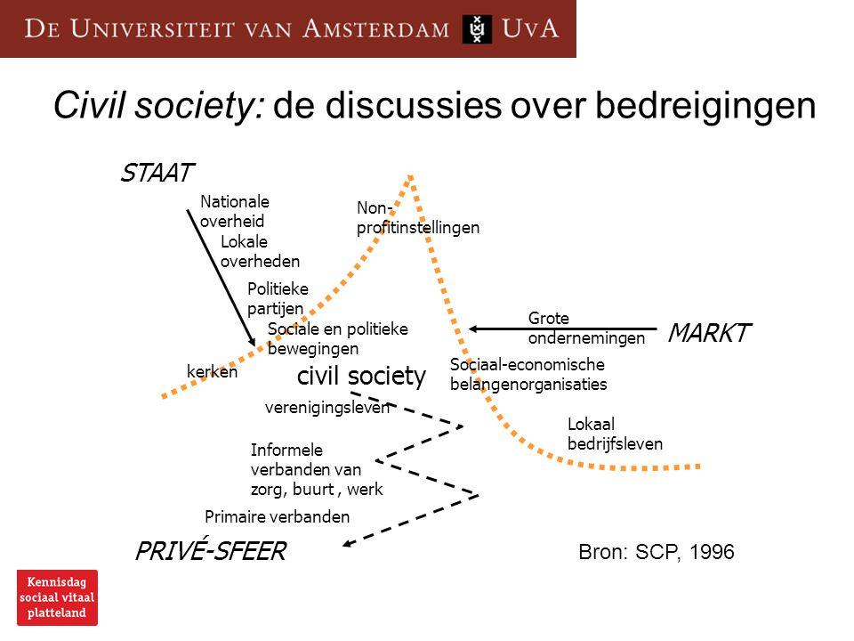 Civil society: de discussies over bedreigingen STAAT civil society MARKT PRIVÉ-SFEER verenigingsleven Informele verbanden van zorg, buurt, werk Primai