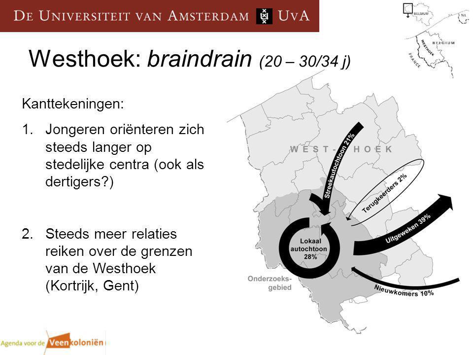 Westhoek: braindrain (20 – 30/34 j) Kanttekeningen: 1.Jongeren oriënteren zich steeds langer op stedelijke centra (ook als dertigers ) 2.Steeds meer relaties reiken over de grenzen van de Westhoek (Kortrijk, Gent)