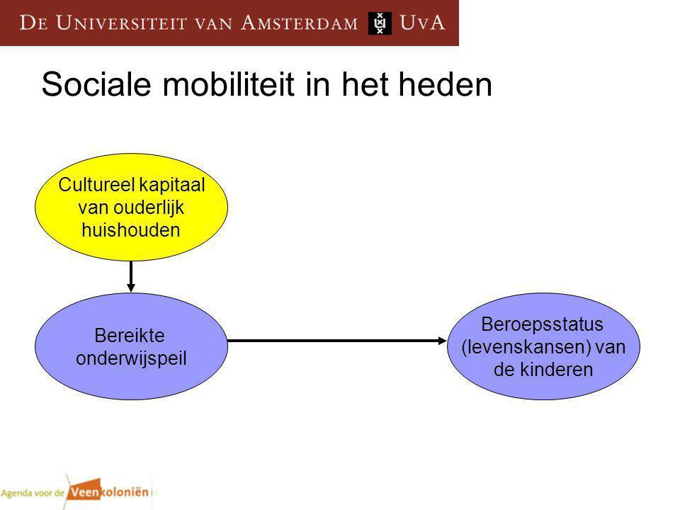 Sociale mobiliteit in het heden Beroepsstatus (levenskansen) van de kinderen Bereikte onderwijspeil Cultureel kapitaal van ouderlijk huishouden