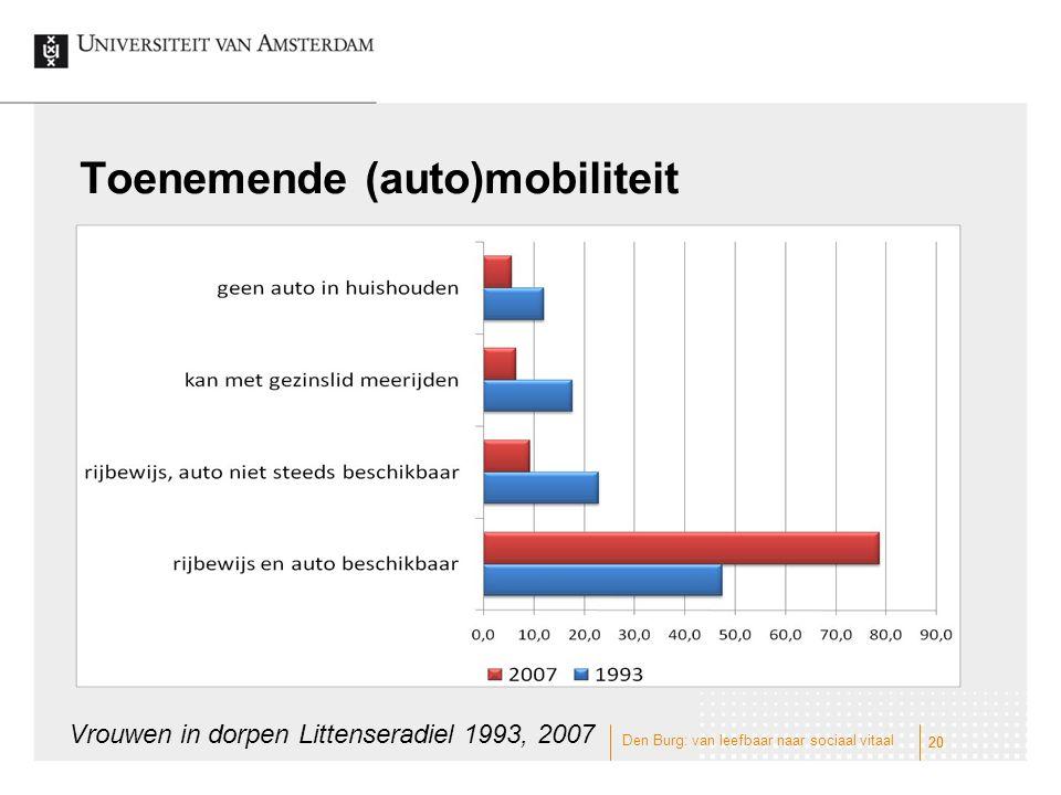 Toenemende (auto)mobiliteit 20 Vrouwen in dorpen Littenseradiel 1993, 2007 Den Burg: van leefbaar naar sociaal vitaal 20
