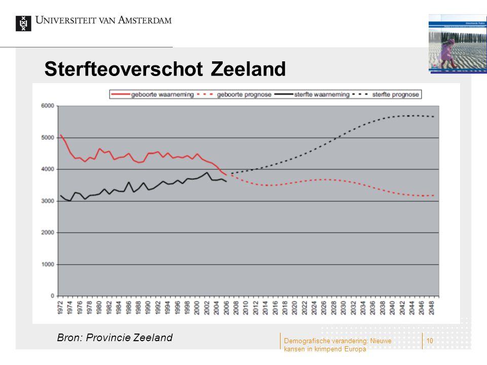 Sterfteoverschot Zeeland Demografische verandering: Nieuwe kansen in krimpend Europa 10 Bron: Provincie Zeeland