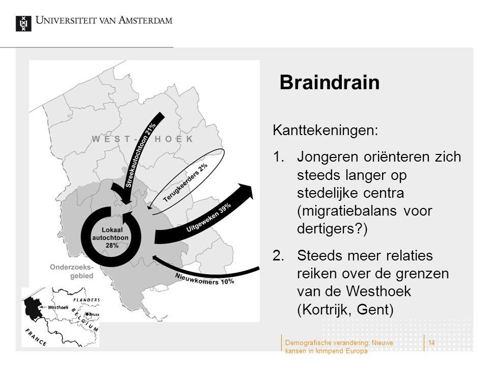 Braindrain Demografische verandering: Nieuwe kansen in krimpend Europa 14 Kanttekeningen: 1.Jongeren oriënteren zich steeds langer op stedelijke centr