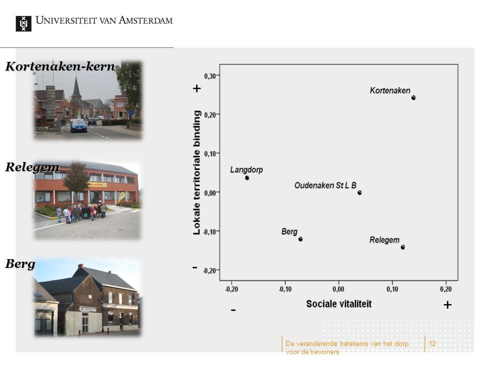 De veranderende betekenis van het dorp voor de bewoners 12 Kortenaken-kern Relegem Berg + - - +