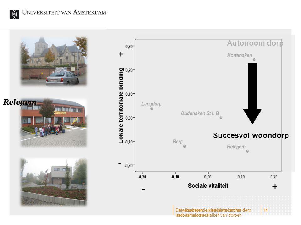 Ontwikkelingen op het platteland en de leefbaarheid en vitaliteit van dorpen 14 Relegem + - - + Autonoom dorp Succesvol woondorp 14De veranderende bet
