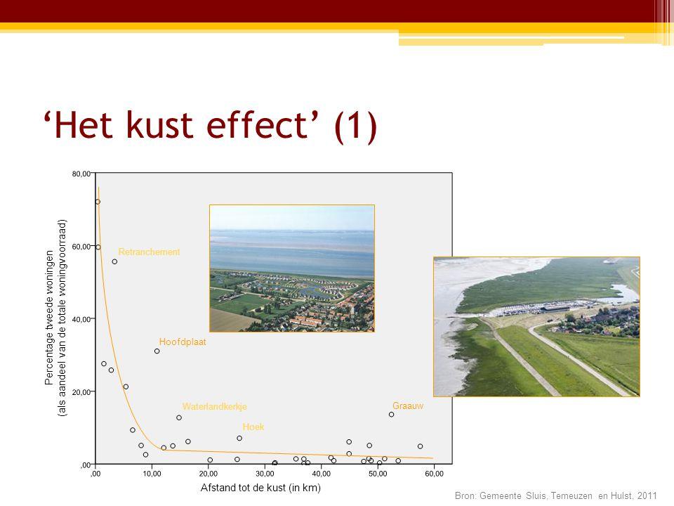 'Het kust effect' (1) Afstand tot de kust (in km) Percentage tweede woningen (als aandeel van de totale woningvoorraad) Hoofdplaat Graauw Hoek Waterlandkerkje Retranchement Bron: Gemeente Sluis, Terneuzen en Hulst, 2011