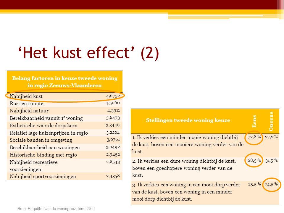 'Het kust effect' (2) Stellingen tweede woning keuze Eens Oneens 1.