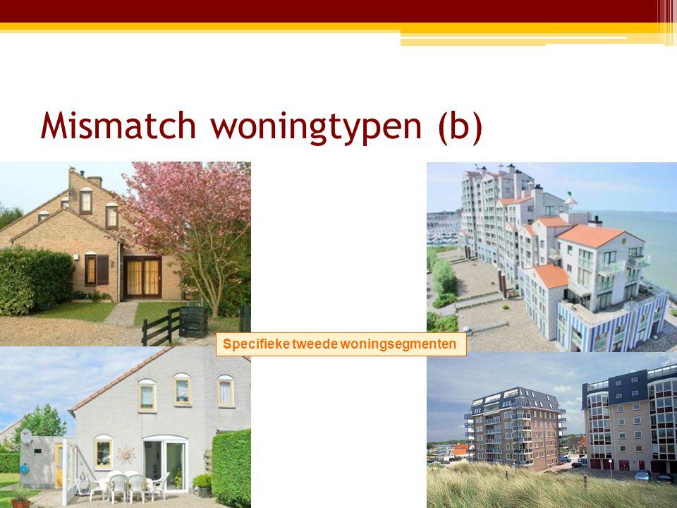 Mismatch woningtypen (b) Specifieke tweede woningsegmenten