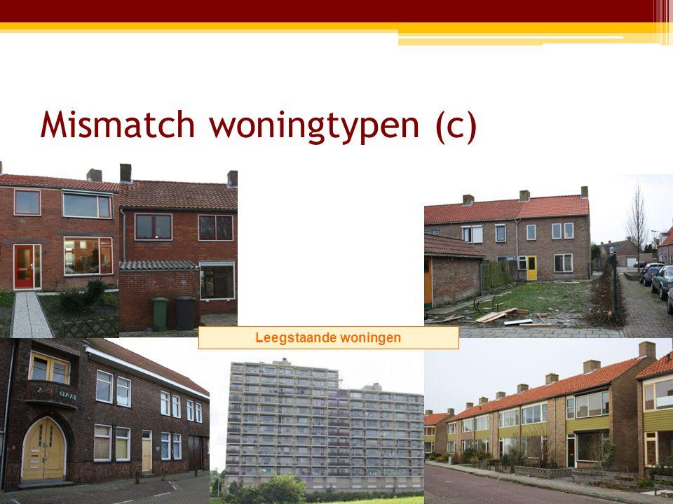 Mismatch woningtypen (c) Leegstaande woningen