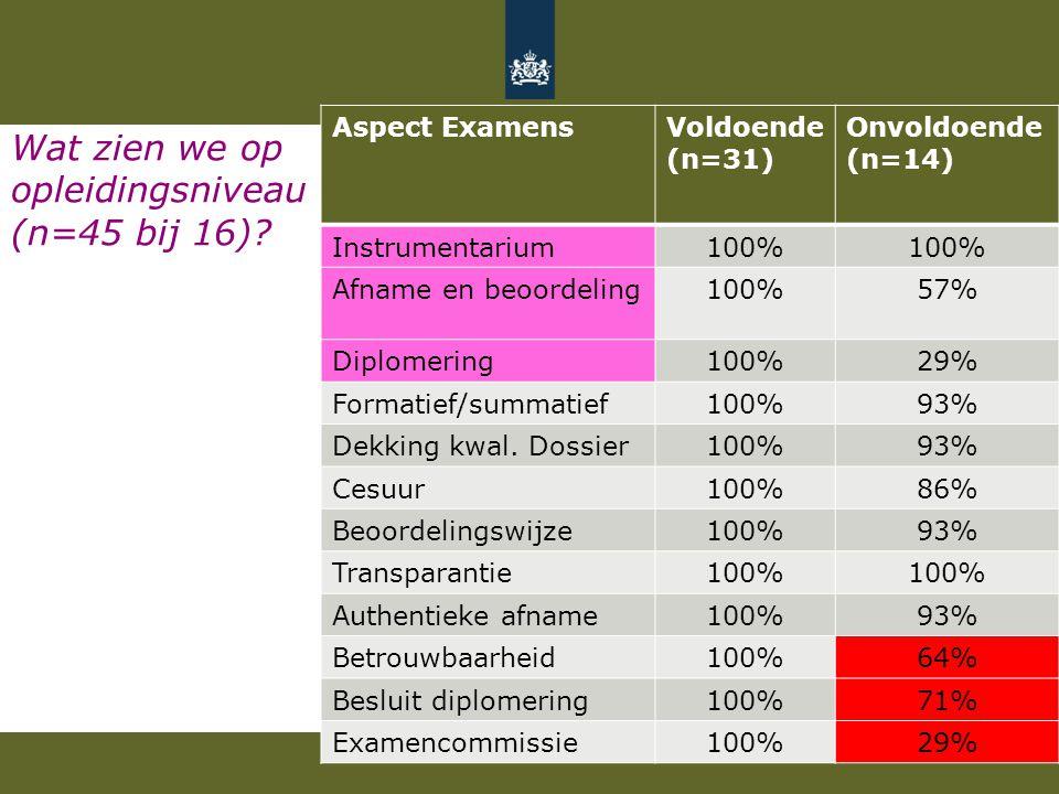 Wat zien we op opleidingsniveau (n=45 bij 16)? Aspect ExamensVoldoende (n=31) Onvoldoende (n=14) Instrumentarium100% Afname en beoordeling100%57% Dipl