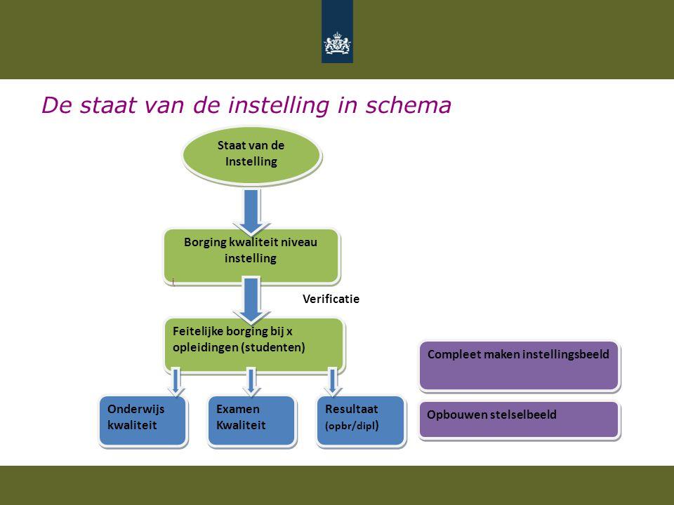 De staat van de instelling in schema Staat van de Instelling Borging kwaliteit niveau instelling i Borging kwaliteit niveau instelling i Feitelijke bo