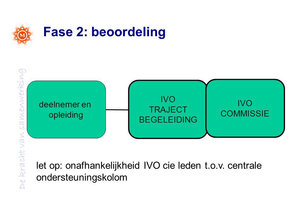 De kracht van samenwerking Fase 2: beoordeling IVO TRAJECT BEGELEIDING IVO COMMISSIE deelnemer en opleiding let op: onafhankelijkheid IVO cie leden t.o.v.