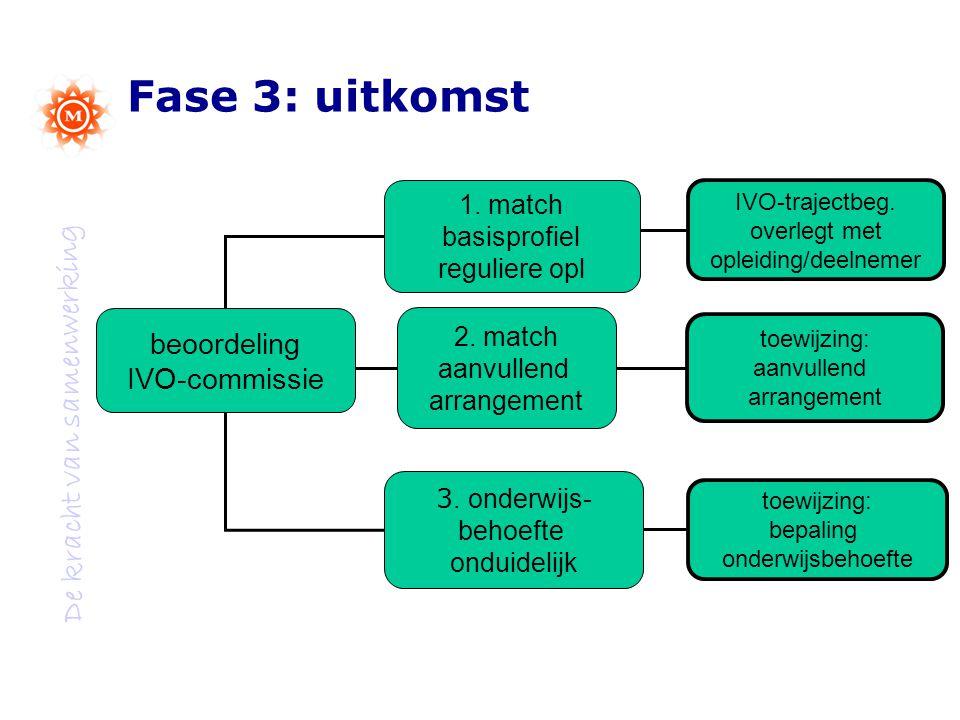 De kracht van samenwerking Fase 3: uitkomst beoordeling IVO-commissie 1.