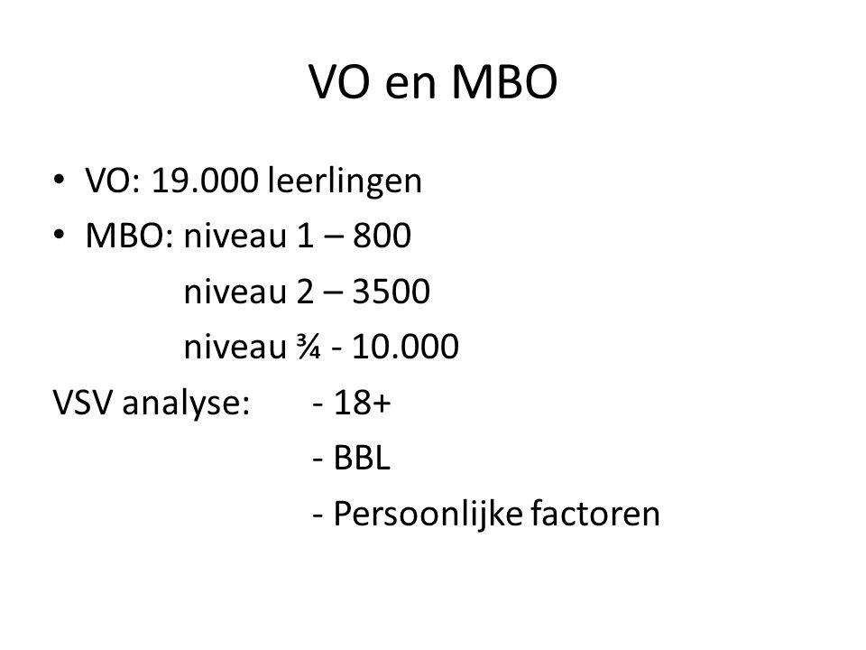 VO en MBO VO: 19.000 leerlingen MBO: niveau 1 – 800 niveau 2 – 3500 niveau ¾ - 10.000 VSV analyse:- 18+ - BBL - Persoonlijke factoren