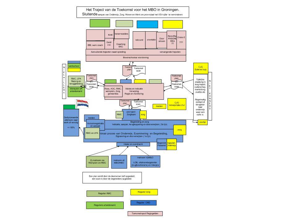 Bestuurlijk overleg Platform jeugd (8 wethouders) Afstemmingsoverleg PO-ZvJG Actieplan VSV Wethoudersoverleg actieplan JWL Werk in zicht GOA publiek