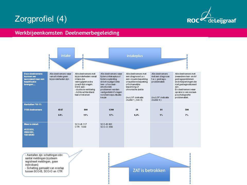 Zorgprofiel (4) Werkbijeenkomsten Deelnemerbegeleiding