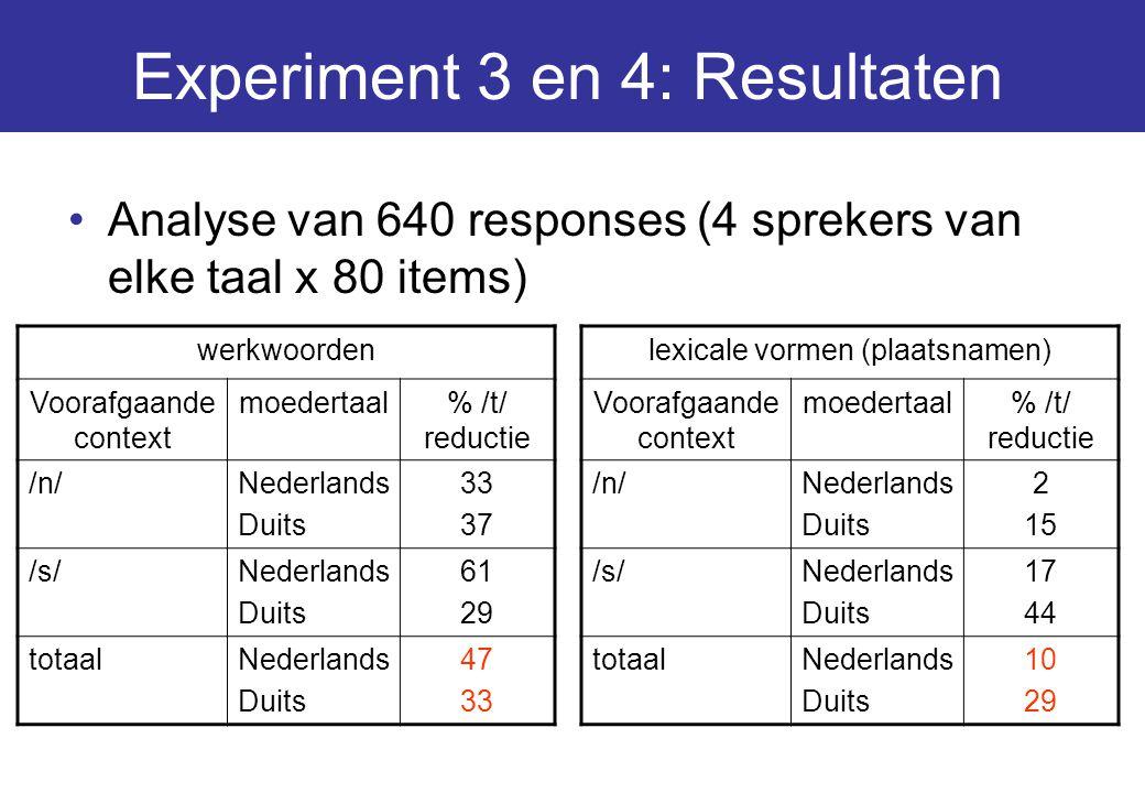 Experiment 3 en 4: Resultaten Analyse van 640 responses (4 sprekers van elke taal x 80 items) werkwoorden Voorafgaande context moedertaal% /t/ reducti