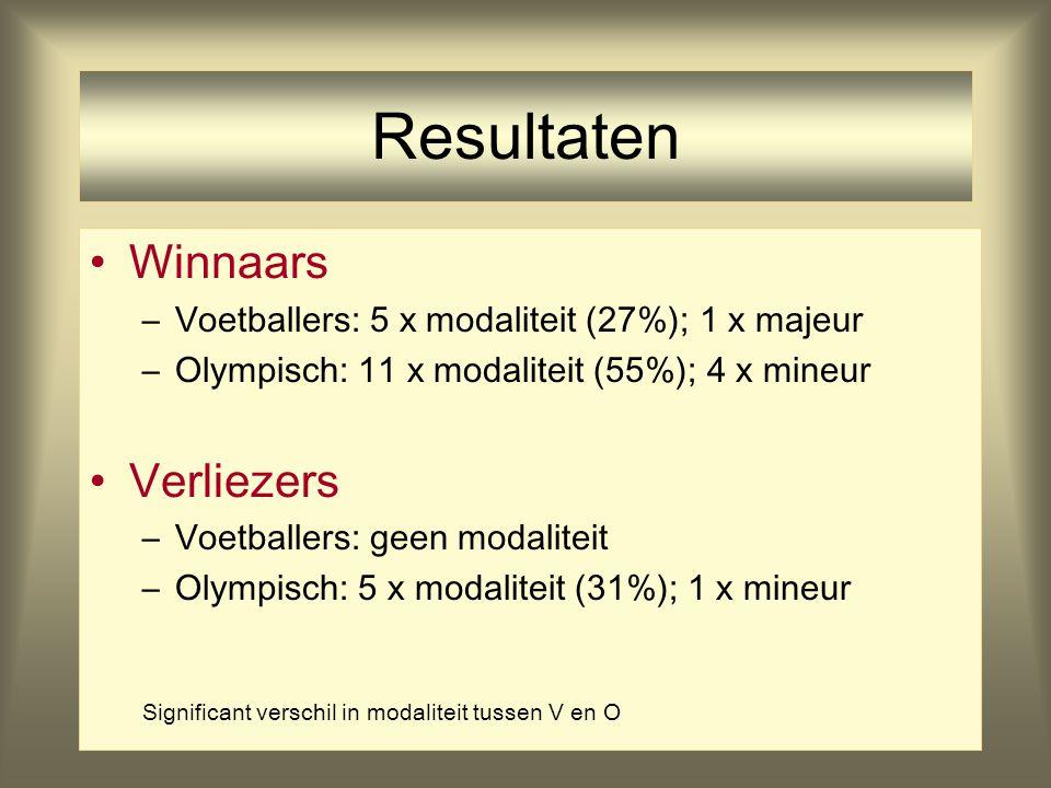 16 Resultaten Winnaars –Voetballers: 5 x modaliteit (27%); 1 x majeur –Olympisch: 11 x modaliteit (55%); 4 x mineur Verliezers –Voetballers: geen moda