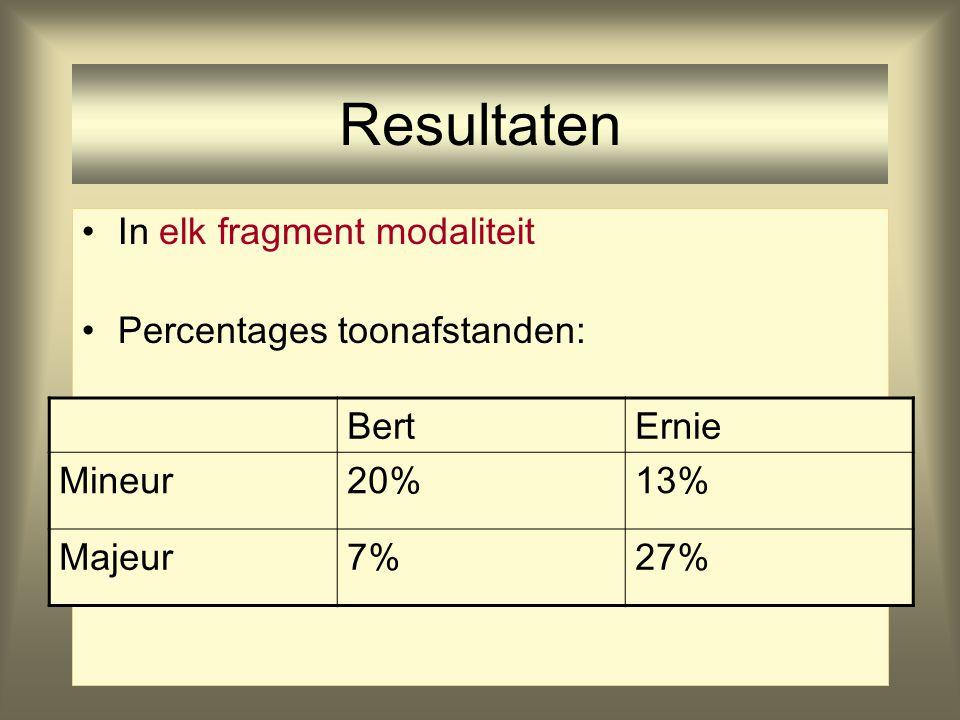 21 Resultaten In elk fragment modaliteit Percentages toonafstanden: BertErnie Mineur20%13% Majeur7%27%