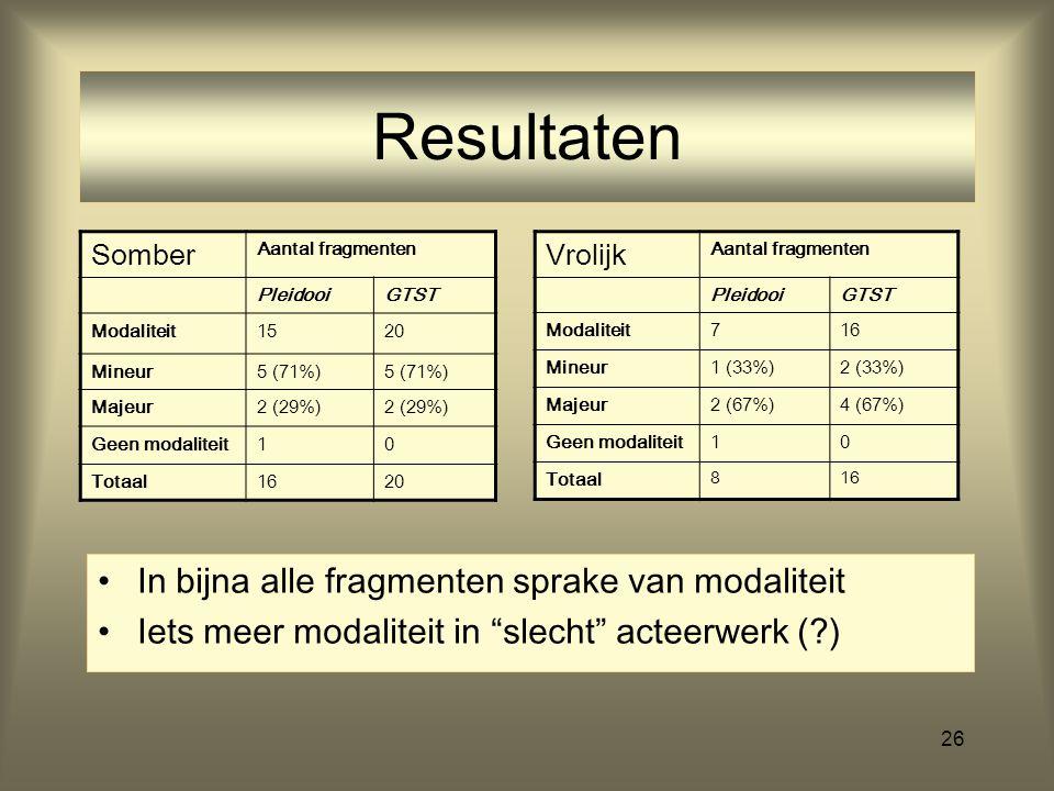 26 Resultaten Somber Aantal fragmenten PleidooiGTST Modaliteit1520 Mineur5 (71%) Majeur2 (29%) Geen modaliteit10 Totaal1620 In bijna alle fragmenten s
