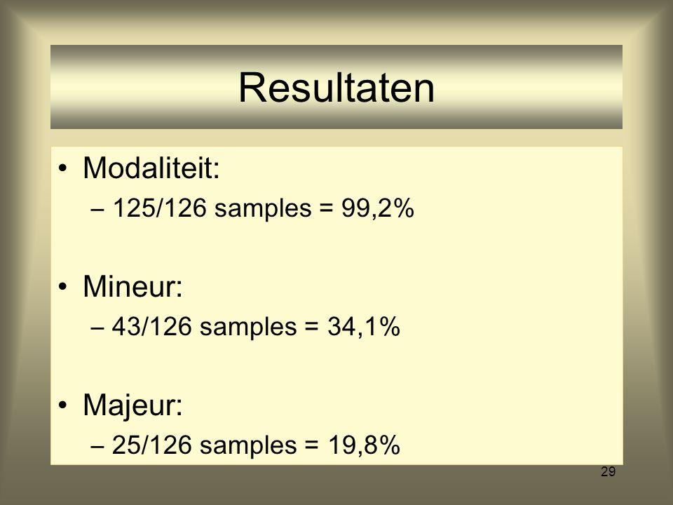29 Resultaten Modaliteit: –125/126 samples = 99,2% Mineur: –43/126 samples = 34,1% Majeur: –25/126 samples = 19,8%