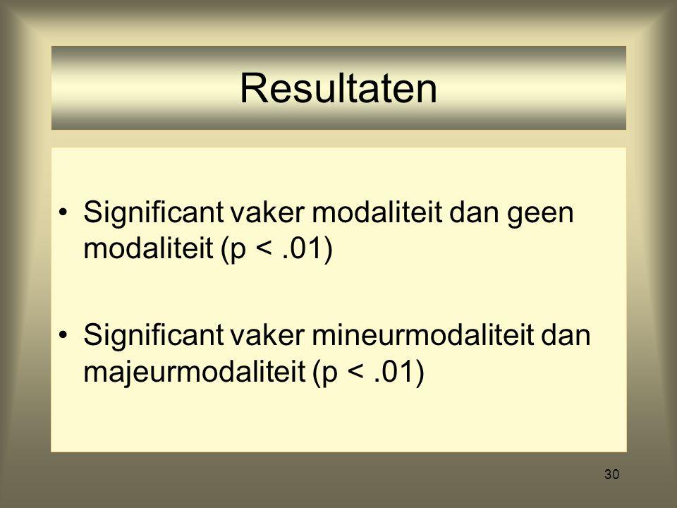 30 Resultaten Significant vaker modaliteit dan geen modaliteit (p <.01) Significant vaker mineurmodaliteit dan majeurmodaliteit (p <.01)