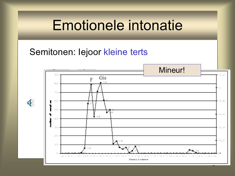 8 Semitonen: Iejoor kleine terts Mineur! F Gis Emotionele intonatie