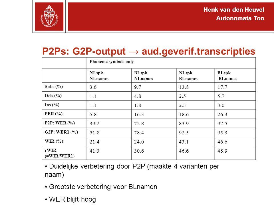 Henk van den Heuvel Autonomata Too P2Ps: G2P-output → aud.geverif.transcripties Henk van den Heuvel Phoneme symbols only NLspk NLnames BLspk NLnames NLspk BLnames BLspk BLnames Subs (%) 3.69.713.817.7 Dels (%) 1.14.82.55.7 Ins (%) 1.11.82.33.0 PER (%) 5.816.318.626.3 P2P: WER (%) 39.272.883.992.5 G2P: WER1 (%) 51.878.492.595.3 WIR (%) 21.424.043.146.6 rWIR (=WIR/WER1) 41.330.646.648.9 Duidelijke verbetering door P2P (maakte 4 varianten per naam) Grootste verbetering voor BLnamen WER blijft hoog