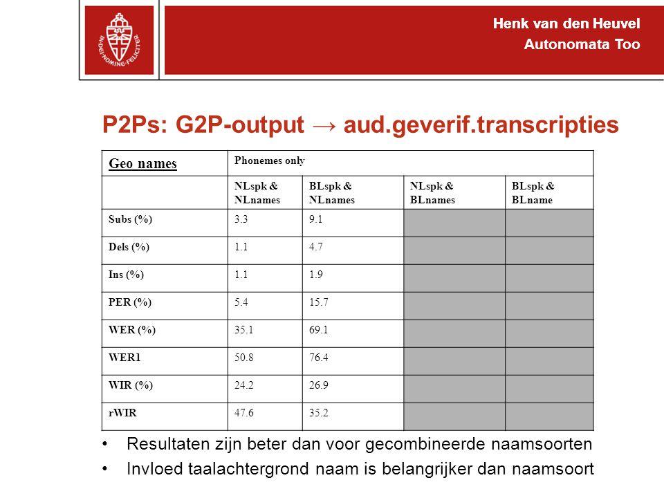 Henk van den Heuvel Autonomata Too P2Ps: G2P-output → aud.geverif.transcripties Henk van den Heuvel Geo names Phonemes only NLspk & NLnames BLspk & NLnames NLspk & BLnames BLspk & BLname Subs (%)3.39.1 Dels (%)1.14.7 Ins (%)1.11.9 PER (%)5.415.7 WER (%)35.169.1 WER150.876.4 WIR (%)24.226.9 rWIR47.635.2 Resultaten zijn beter dan voor gecombineerde naamsoorten Invloed taalachtergrond naam is belangrijker dan naamsoort